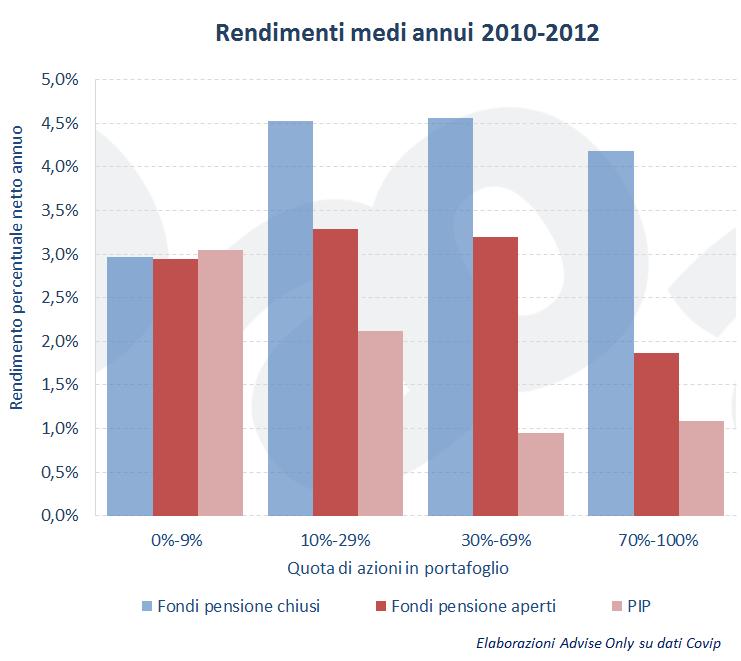 conviene-investire-nei-fondi-pensione