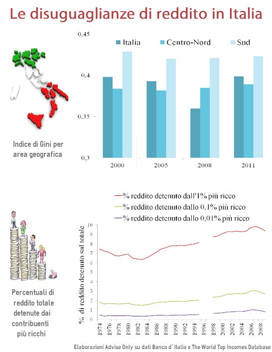 diseguaglianze_di_reddito_in_Italia