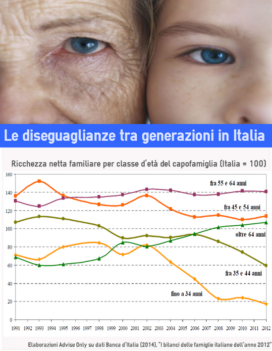 diseguaglianze_tra_generazioni_in_Italia