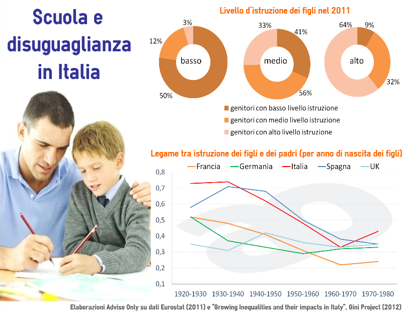 disuguaglianze_e_scuola
