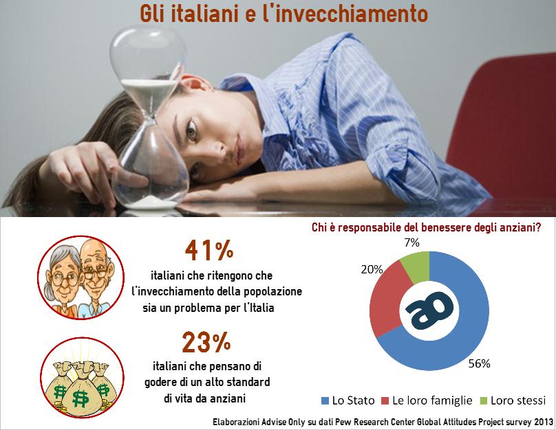 italiani-e-invecchiamento-popolazione