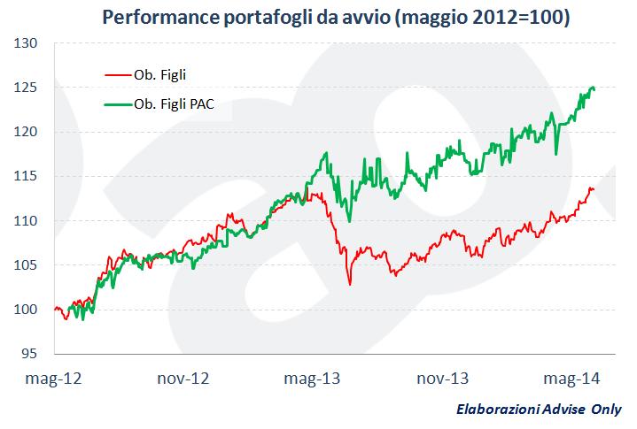 performance_portafogli_Obiettivo_Figli_Advise_Only