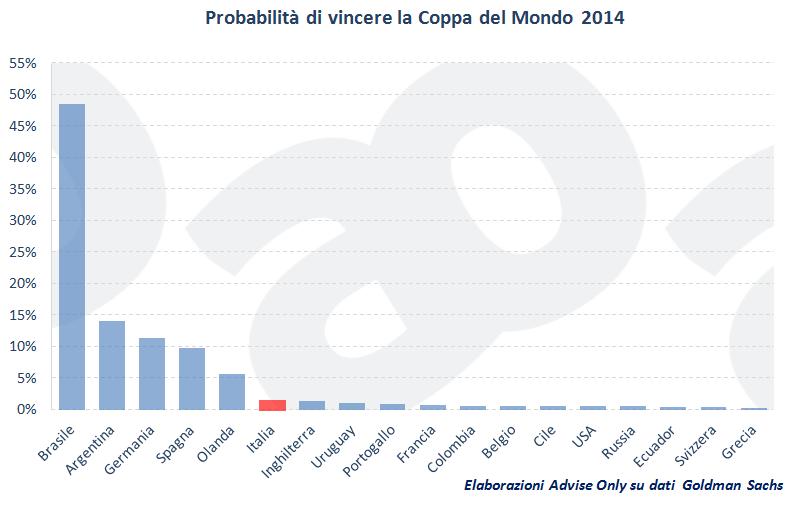 probabilità_vincere_Coppa_del_Mondo_2014