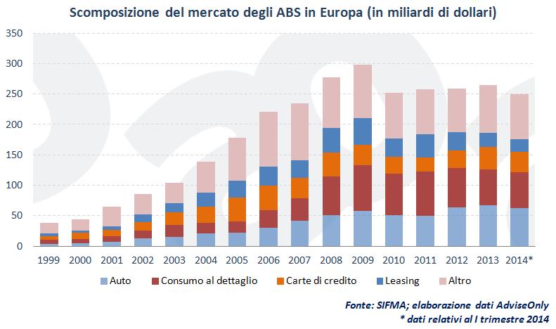 scomposizione_del_mercato_degli_ABS_in_Europa