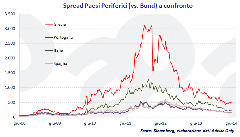 spread_Paesi_Periferici_vs._Bund