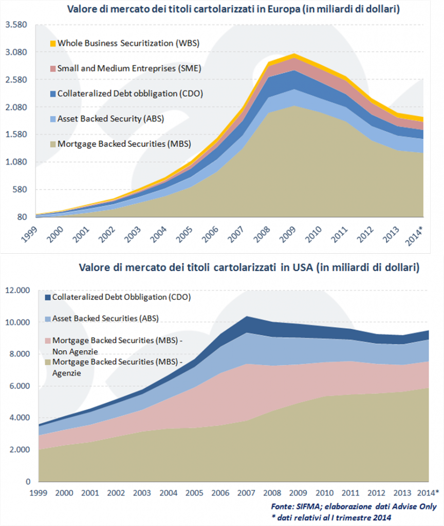 valore cartolarizzazioni Usa ed Europa