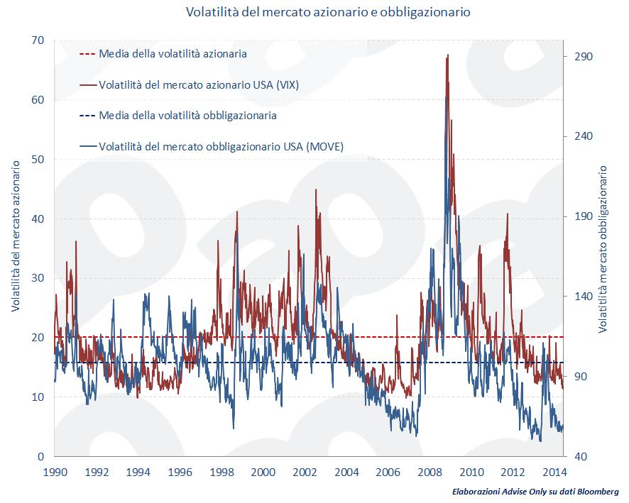 volatilita-azioni-obbligazioni