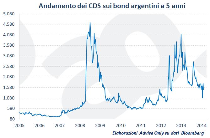 CDS_Argentina