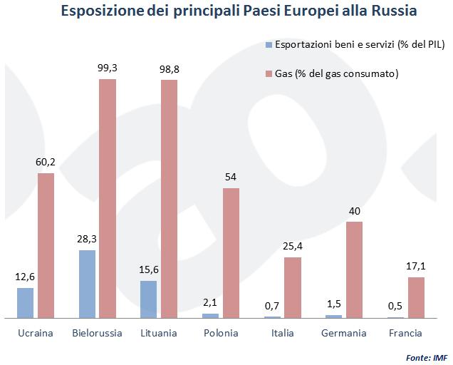 Esposizione dei principali Paesi Europei alla Russia