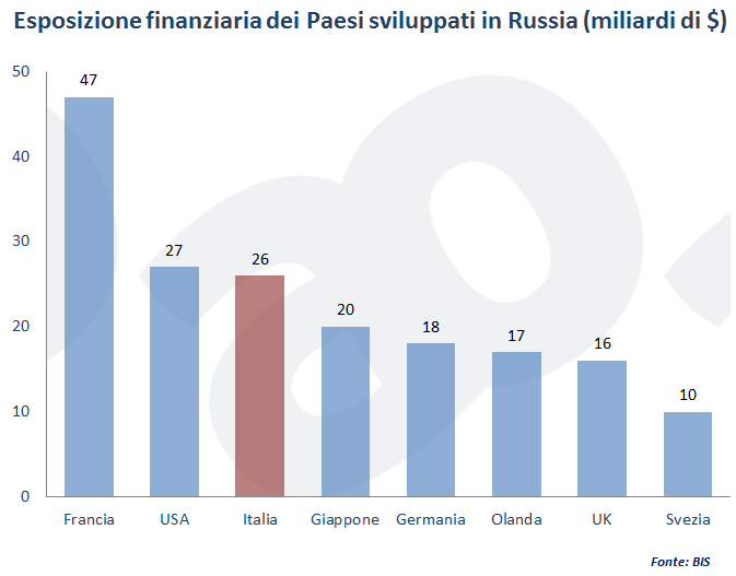 Esposizione finanziaria dei Paesi sviluppati in Russia (miliardi di $)