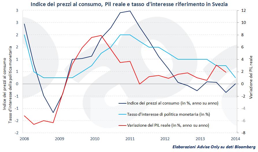 PIL_reale,_tasso_d'interesse_Riksbank_e_inflazione_in_Svezia_dal_2008_al_2014
