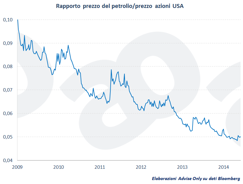andamento-prezzo-del-petrolio