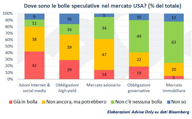 bolle_speculative_mercato_Usa_2014