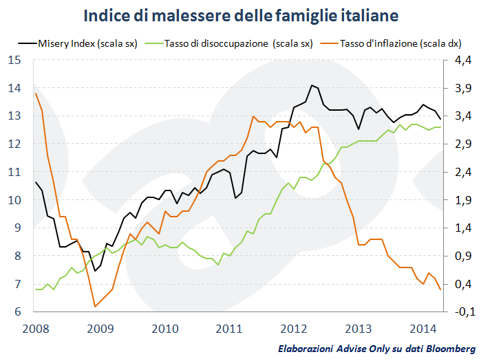 misery_index_Italia_2014