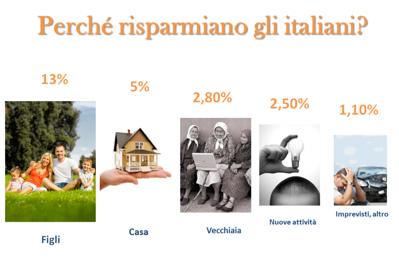 perche-risparmiano-gli-italiani