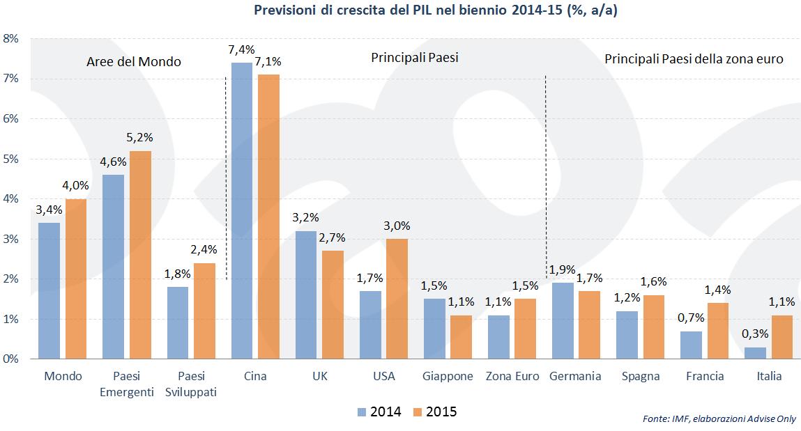 previsioni-crescita-pil-mondo-europa-italia