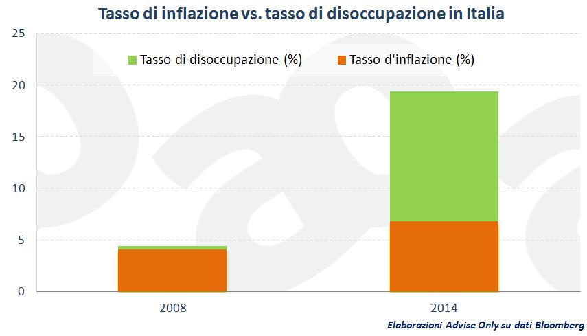 tasso_inflazione_vs._tasso_disoccupazione_Italia_2008_2014