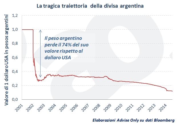 crollo_peso_argentino