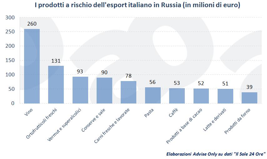 prodotti_a_rischio_dell'export_italiano_in_Russia_001