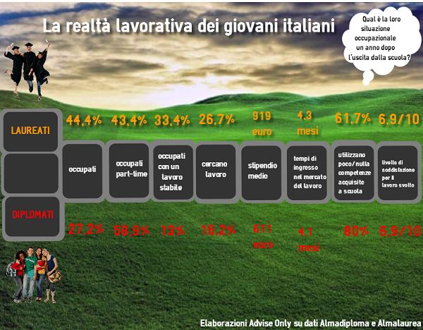 realtà_lavorativa_giovani_italiani
