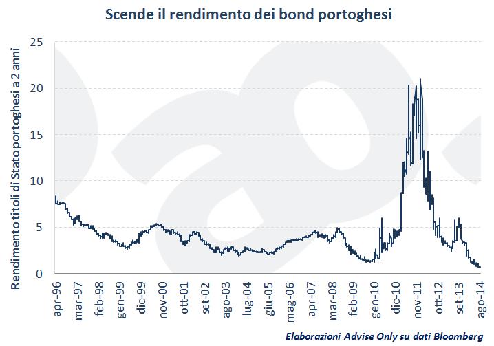 rendimento_bond_Portogallo_a_2_anni