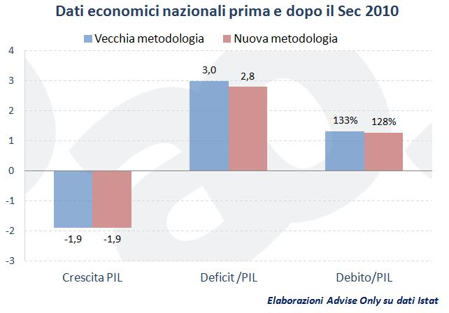 PIl_Italia_prima_e_dopo_sistema_di_calcolo_Sec_2010