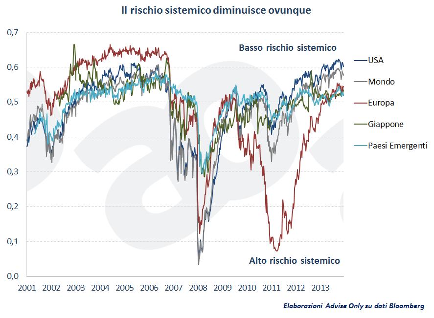 rischio-sistemico-investimenti