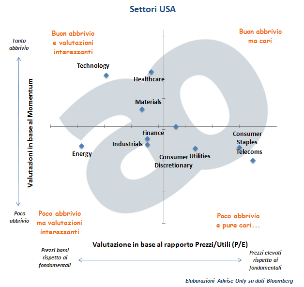 settori_Usa_-_analisi_value-momentum_Advise_Only_settembre_2014