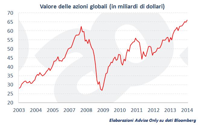 valore_azioni_globali