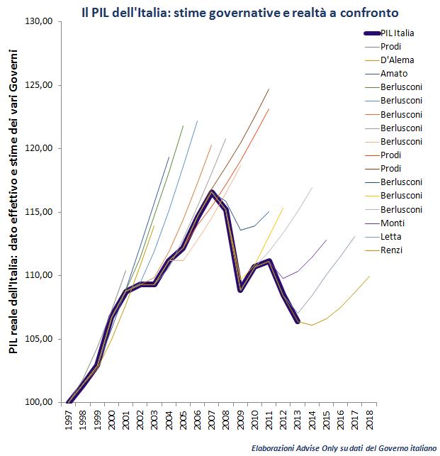 PIL_Italia_1997-2018_-_previsioni_Governo_italiano_contro_realtà
