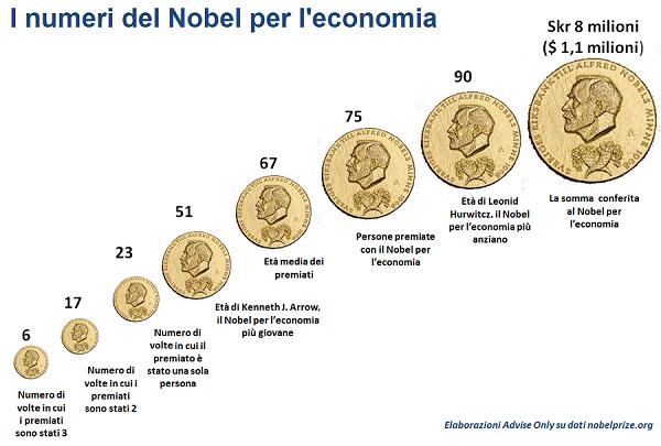 nobel-economia-2014
