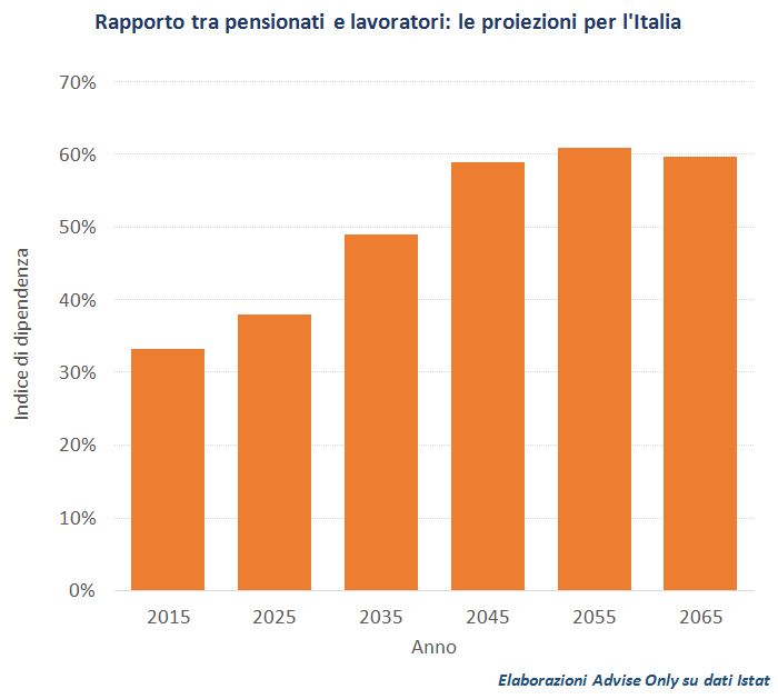 rapporto_tra_pensionati_e_lavoratori_-_previsioni_per_l'Italia