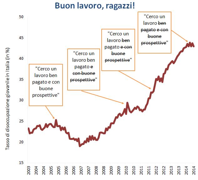 tasso_disoccupazione_giovanile_in_Italia_2003-2014