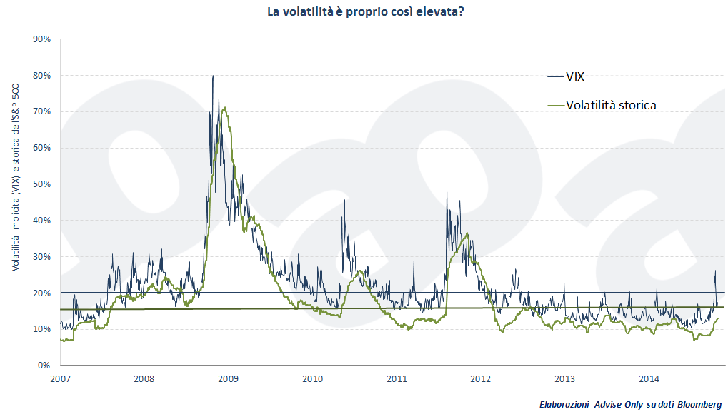 volatilita-vix-mercati-borse