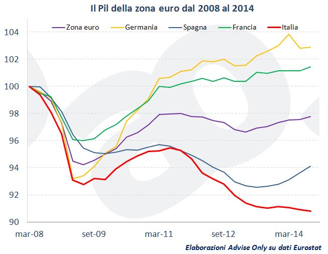 PIL_zona_euro_2008_2014