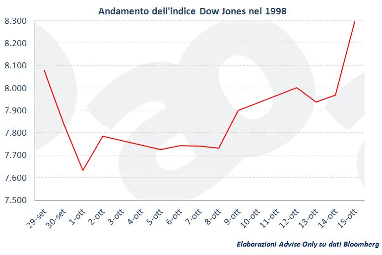 andamento_Dow_Jones_nel_1998