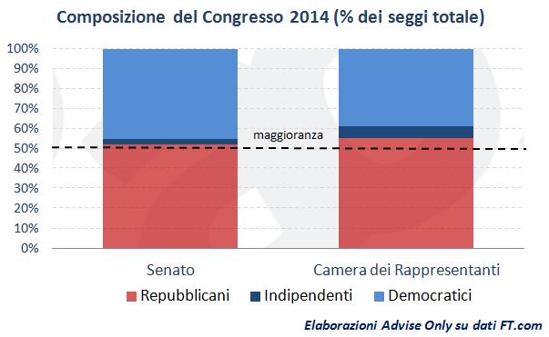 composizione_congresso_Usa_2014_dopo_elezioni_mid-term
