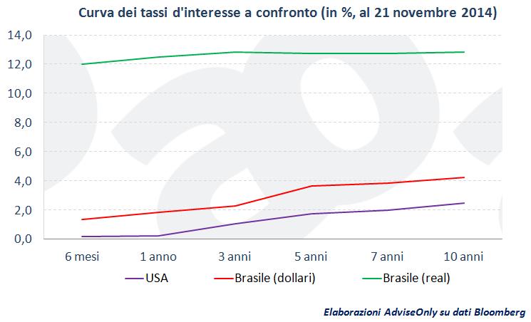 curva_dei_tassi_d'interesse_Usa_Brasile_novembre_2014