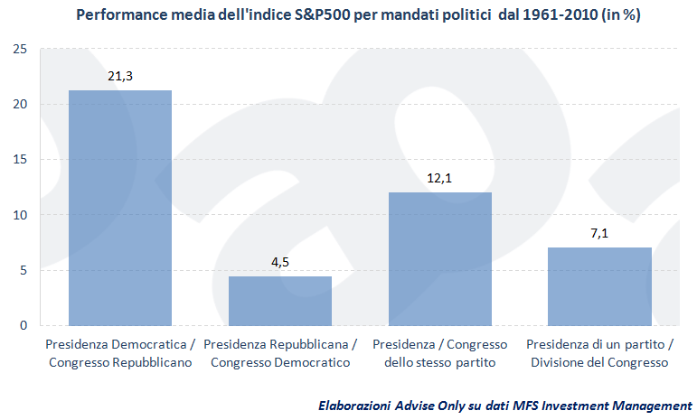 performance_S&P_500_per_mandati_politici_1961-2010