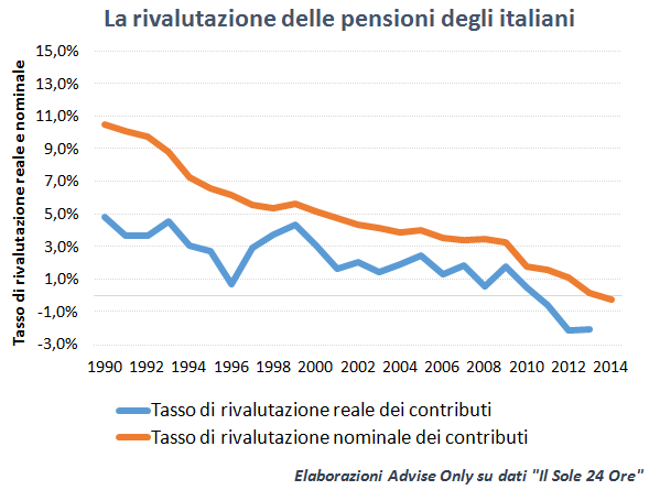 tasso_di_rivalutazione_pensioni_italiani_1990_2014