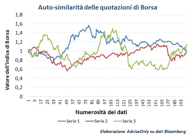 auto_similarità_quotazioni_in_Borsa