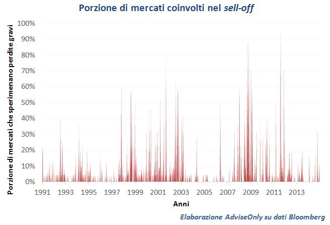porzione_di_mercati_coinvolti_nel_sell-off_1991_2014