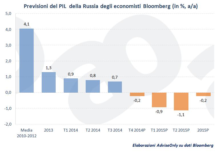 previsioni_Pil_Russia