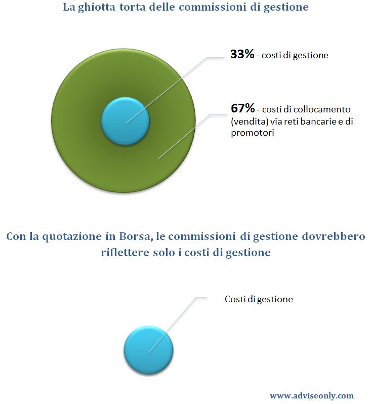 quotazione-fondi-comuni-vantaggi