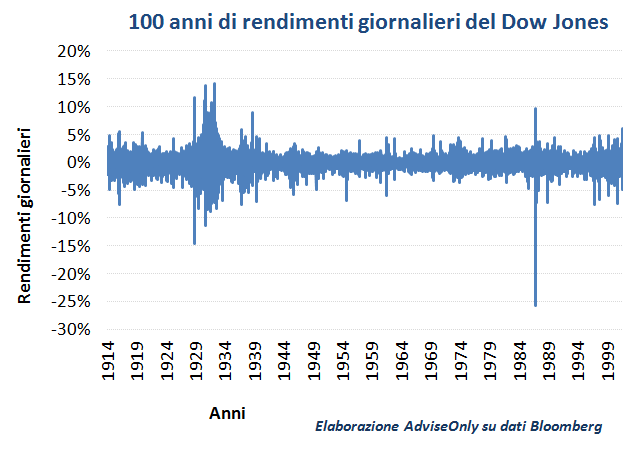 rendimenti_giornalieri_Dow_Jones