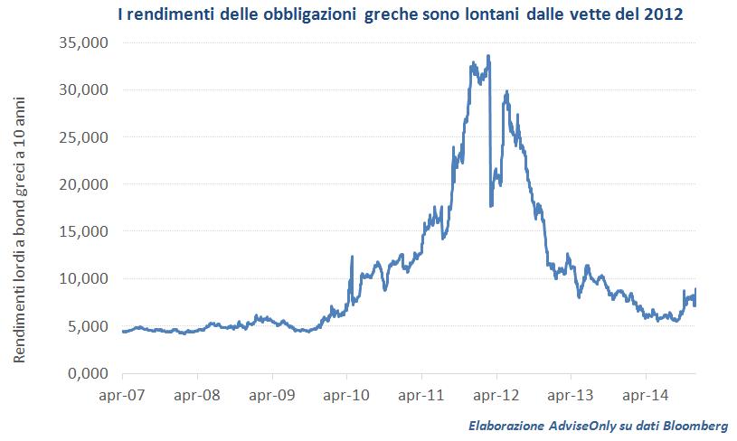 rendimenti_obbligazioni_Grecia_2007_2014