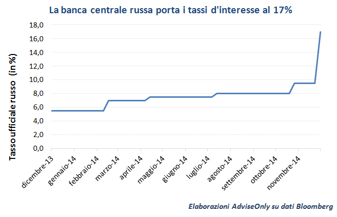 tassi_interesse_Russia_2013_2014