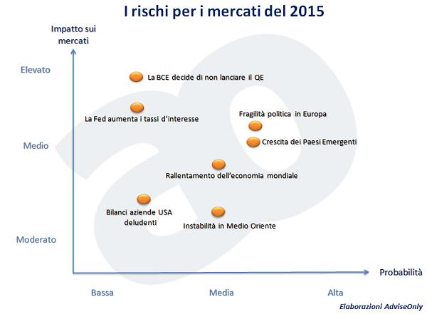 7_rischi_per_mercati_nel_2015