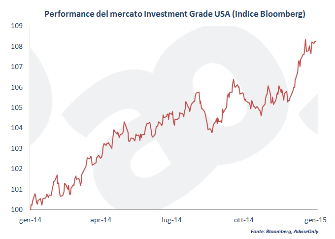Mercato_Investment_grade_USA