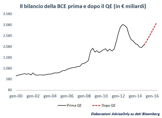 QE_Bce